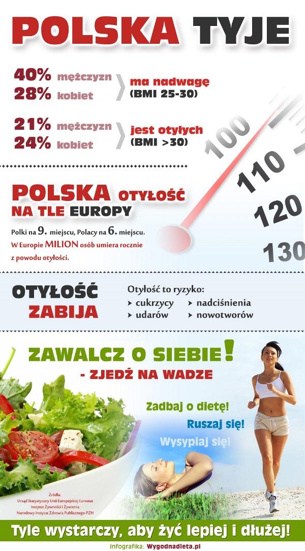 Polska Tyje!